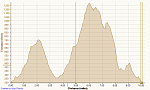 Click image for larger version.  Name:Cycling Black Diamond 6-1-2014, Elevation.png Views:112 Size:32.2 KB ID:17151