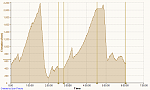 Click image for larger version.  Name:Cycling Morgan Territory and Diablo Loop 9-28-2014, Elevation.png Views:221 Size:28.2 KB ID:17402